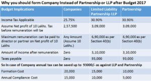 Why-you-should-form-Company-Instead-of-Partnership-or-LLP-after-Budget-2017